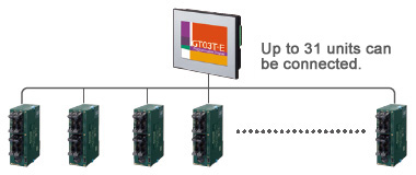 Connectivity with multiple PLCs