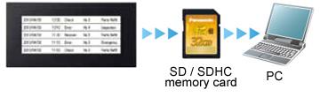 Saving alarm history data on an SD / SDHC memory card