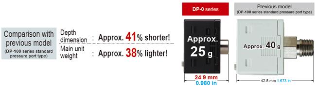 Compact & Light Weight Design