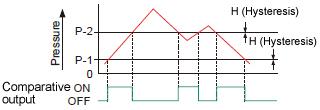 (3)Window comparator mode