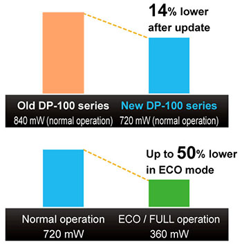 14% lower power consumption (during normal operation)