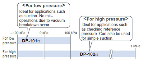 All lineup models are compound pressure types