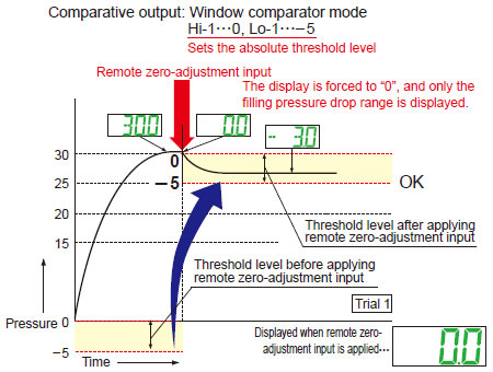 With remote zero-adjustment function applied
