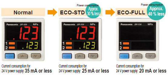 Energy-saving design! Equipped with an ECO mode
