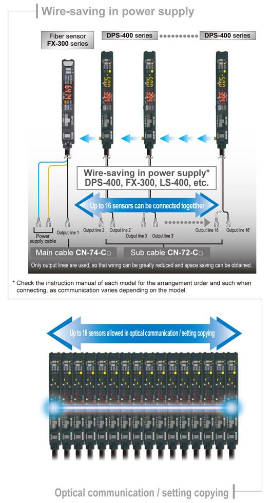 Wire-saving, space-saving