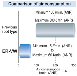 Minimum air consumption 15 l/min. (ANR)
